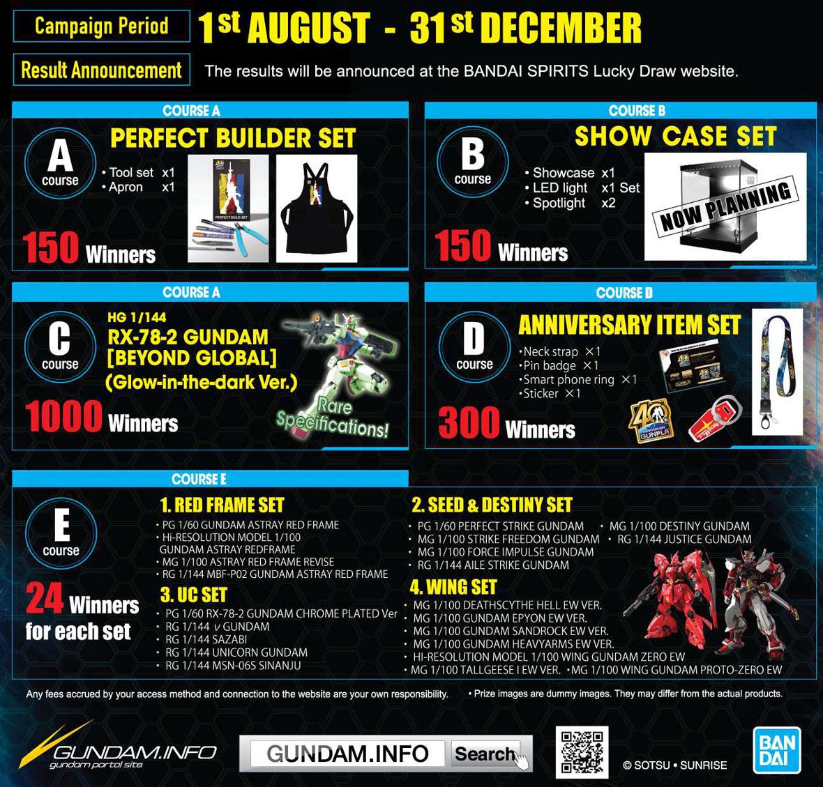 Gundam Planet x Gunpla 40th Anniversary Campaign 2020 Prizes